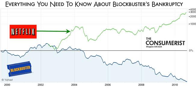 Netflix vs Blockbuster años 2000